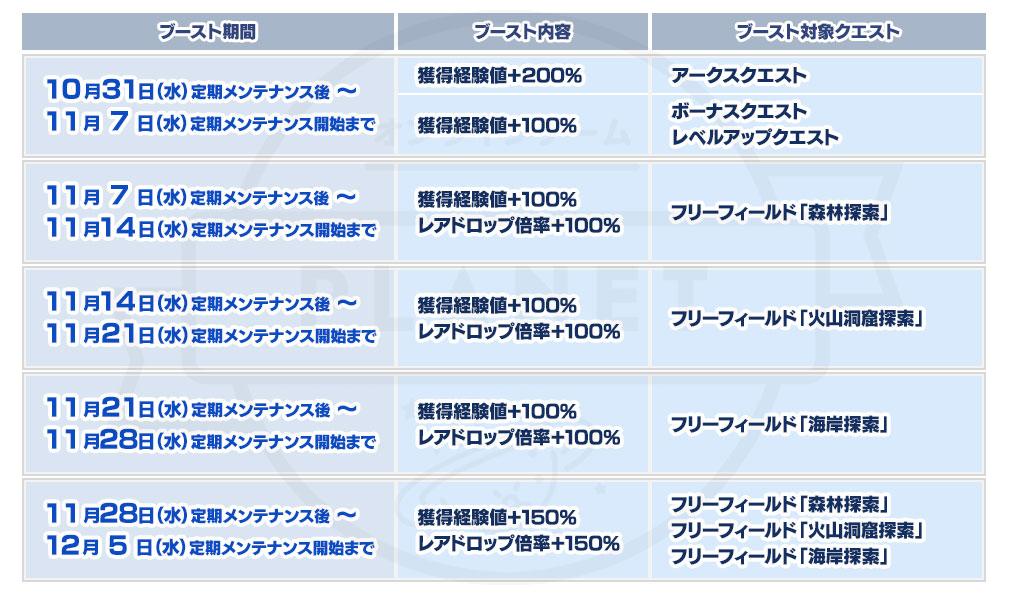 ファンタシースターオンライン2 PHANTASY STAR ONLINE2 (PSO2) 『レベルアップ支援ブースト』一覧イメージ