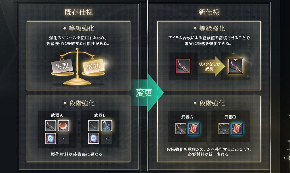 アーキエイジ(ArcheAge) ダンジョン装備の改変紹介イメージ