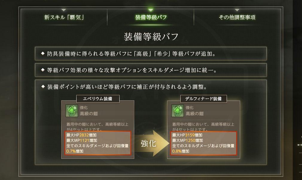 アーキエイジ(ArcheAge) キャラクター関連の『装備等級バフ』追加紹介イメージ