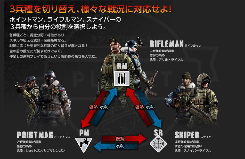 "AVA(Alliance of Valiant Arms) 3つの""兵種""についての紹介イメージ"