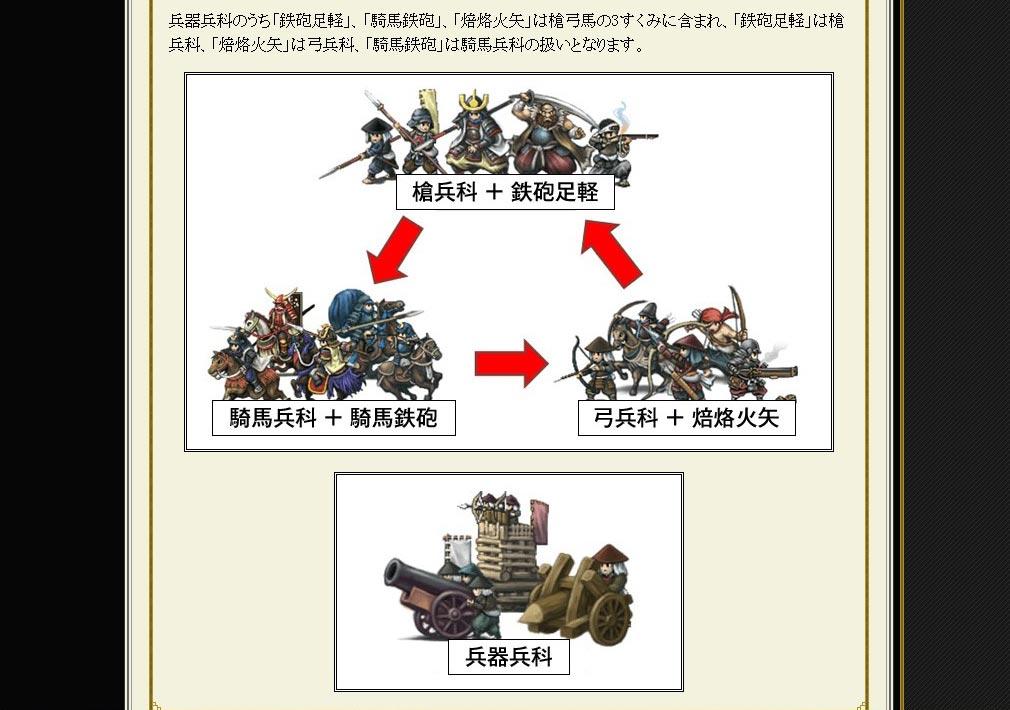 戦国IXA(イクサ) 兵科3すくみ構図