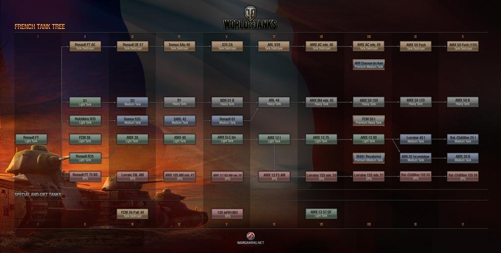 World of Tanks ワールドオブタンクス (WoT) フランス連邦スキルツリー
