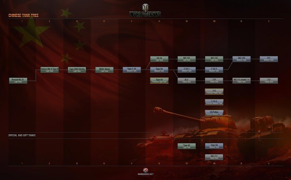 World of Tanks ワールドオブタンクス (WoT) 中国スキルツリー