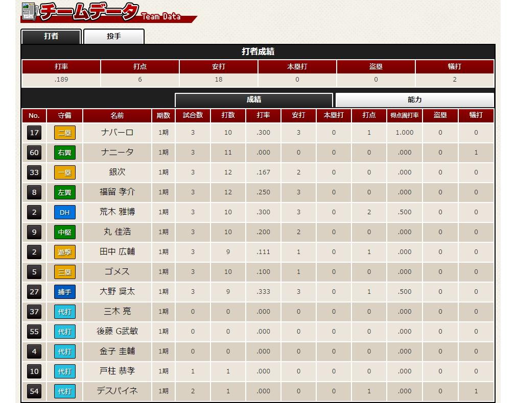 Webプロ野球オーナーズ チームデータ