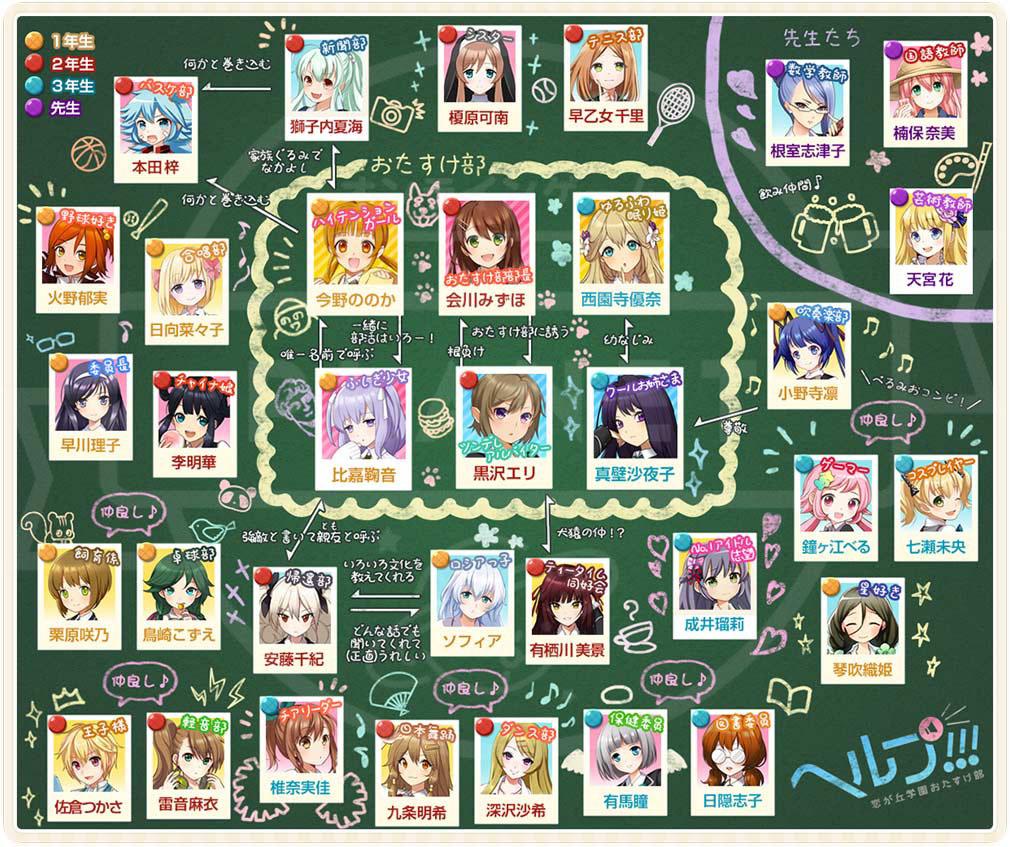ヘルプ!!!~恋が丘学園おたすけ部 キャラクター相関図