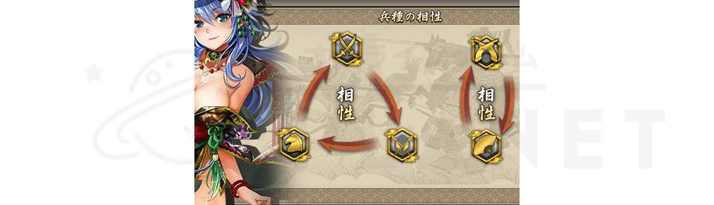 戦国武将姫MURAMASA艶 兵種相性一覧