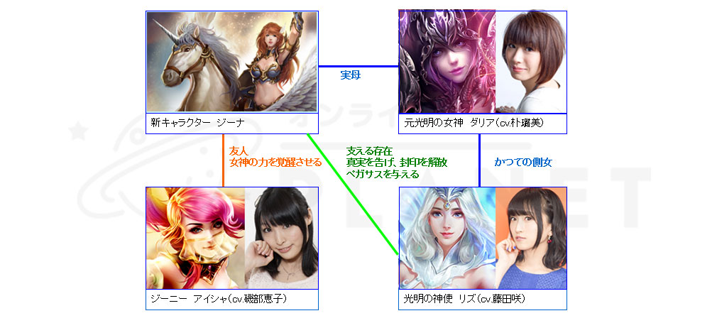 League of Angels2(リーグ オブ エンジェルズ2)LoA2 ジーナ役、新キャラクターの相関図