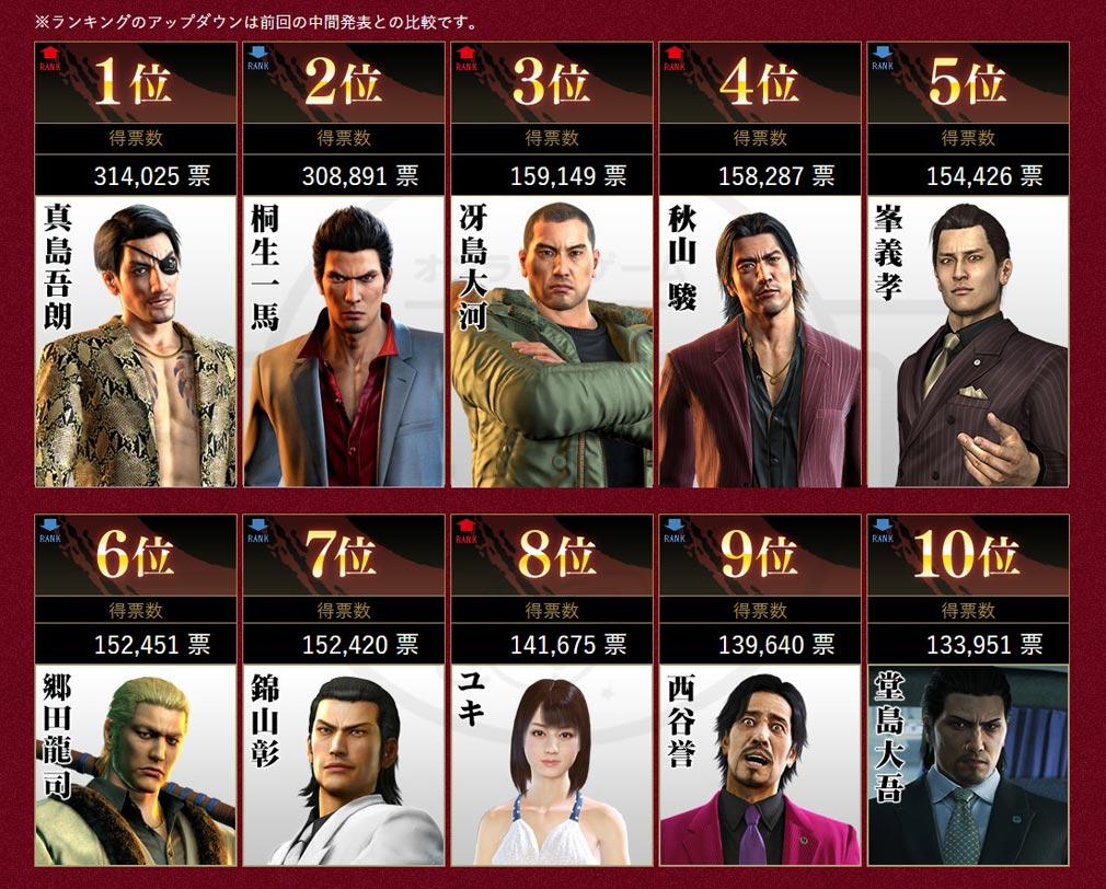 龍が如く ONLINE(オンライン) PC 上位10位までに選ばれたキャラクターイメージ