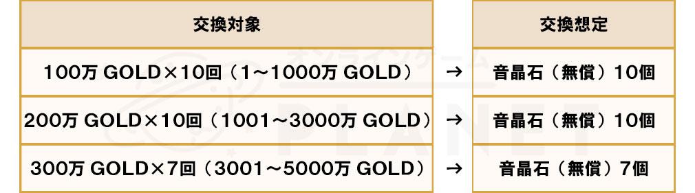 ガールズシンフォニーEc 新世界少女組曲(ガルシン アンコール) 引継ぎ『例1所持GOLDが5000万の場合』についてのイメージ