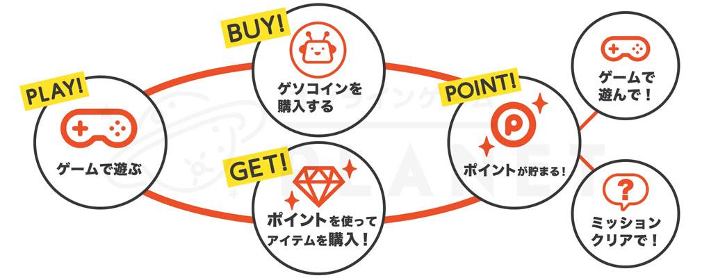 ゲソてん byGMOのポイントイメージ