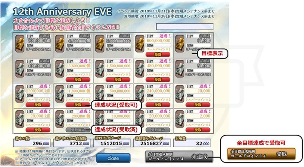 ファンタジーアース ゼロ(FEZ) 12周年記念の前夜祭として『12th Anniversary EVE』の合計が目標値イメージ