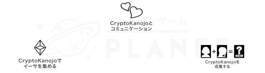CryptoKanojo(クリプトカノジョ) 概要紹介イメージ