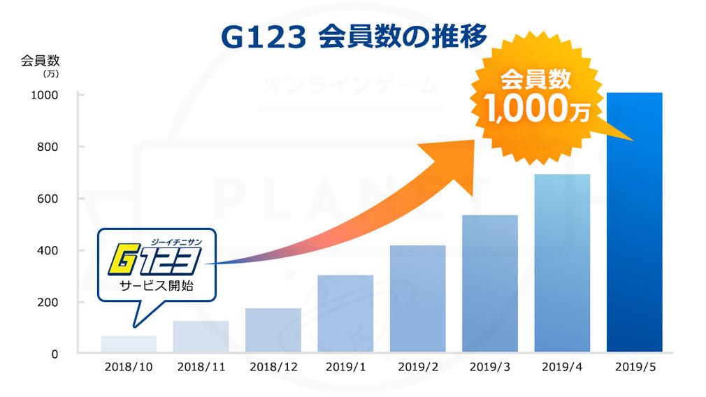 『G123』会員数の推移紹介イメージ
