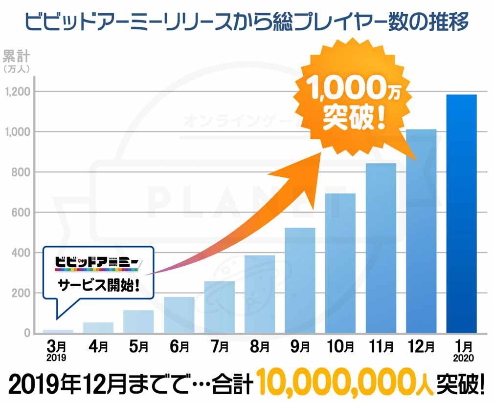 ビビッドアーミー(ビビアミ) 1000万到達への道のり紹介イメージ