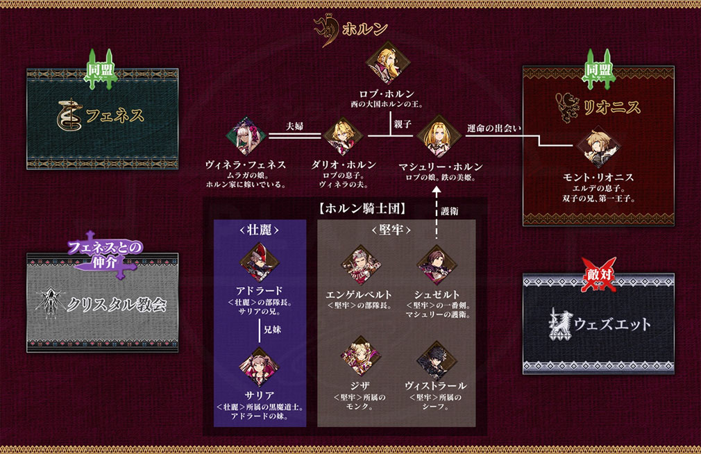 WAR OF THE VISIONS FFBE(ファイナルファンタジー ブレイブエクスヴィアス) 幻影戦争 国家ホルンの相関図紹介イメージ