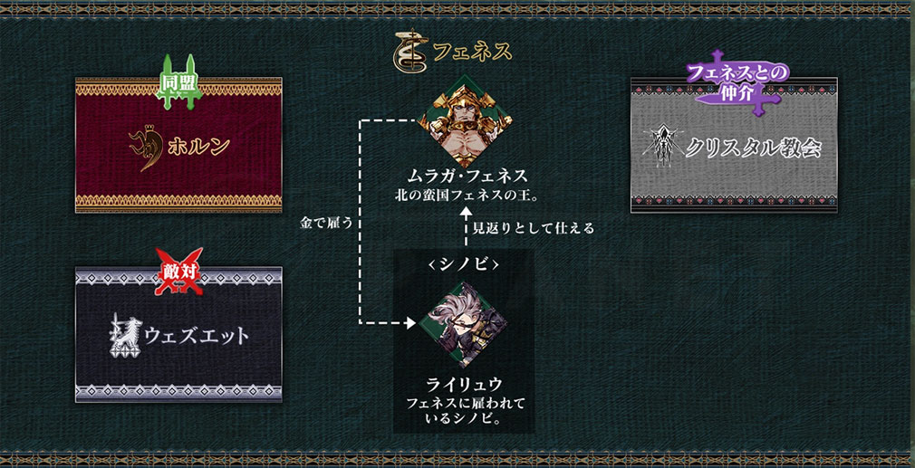 WAR OF THE VISIONS FFBE(ファイナルファンタジー ブレイブエクスヴィアス) 幻影戦争 国家フェネスの相関図紹介イメージ
