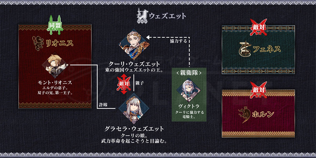WAR OF THE VISIONS FFBE(ファイナルファンタジー ブレイブエクスヴィアス) 幻影戦争 国家ウェズエットの相関図紹介イメージ
