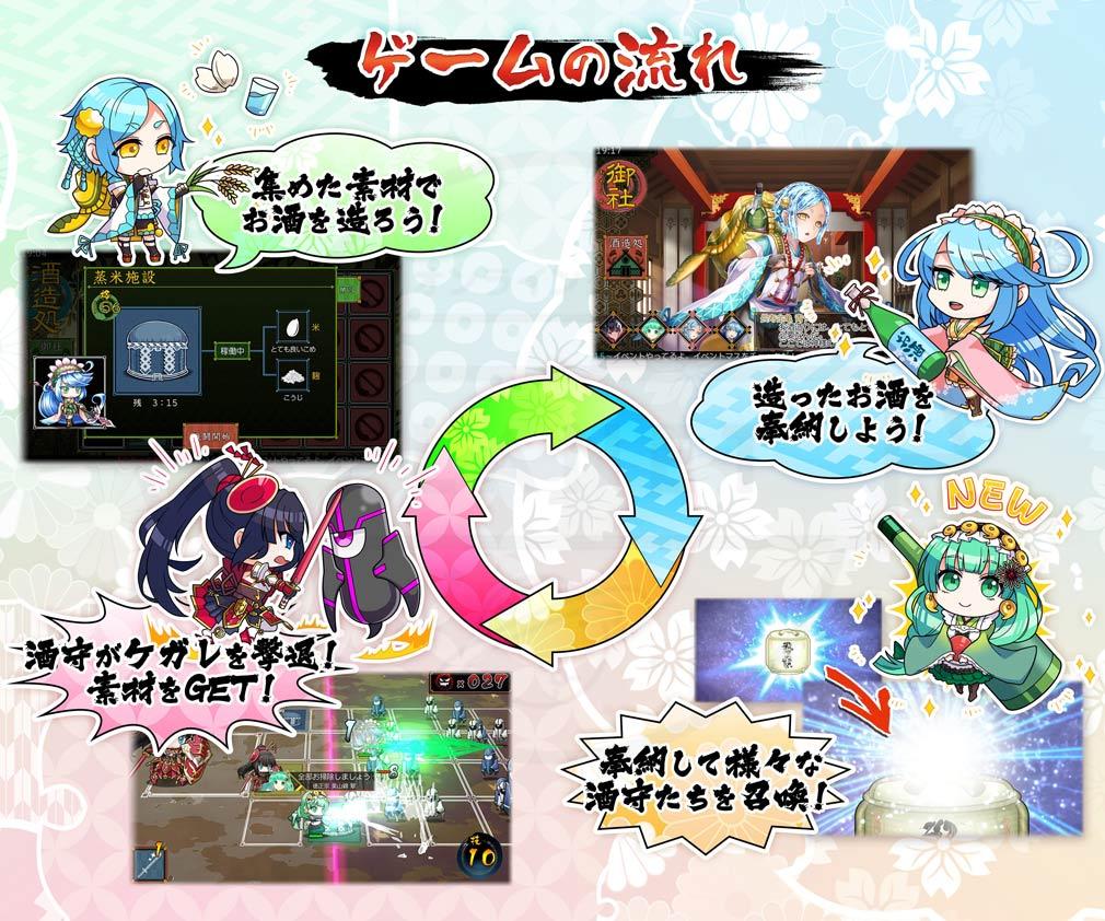 萌酒ボックス ゲームの流れ紹介イメージ