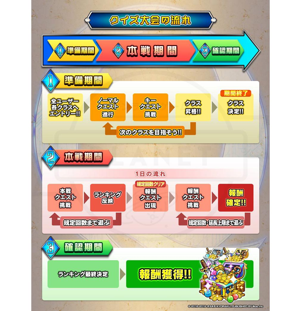 マチガイブレイカー Re Quest(リクエスト)マチブレ 新イベント『クイズ大会』の流れ紹介イメージ