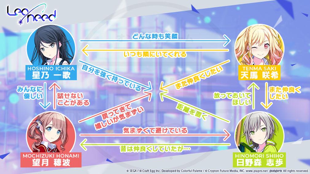 プロジェクトセカイ カラフルステージ! feat.初音ミク 『Leo/need』相関図紹介イメージ
