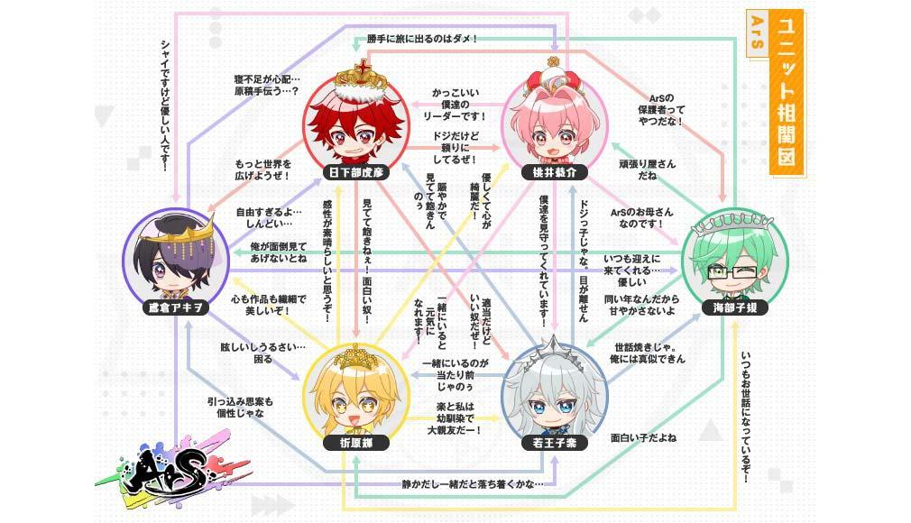 アイチュウ Étoile Stage(エトステ) アイドルユニット相関図イメージ