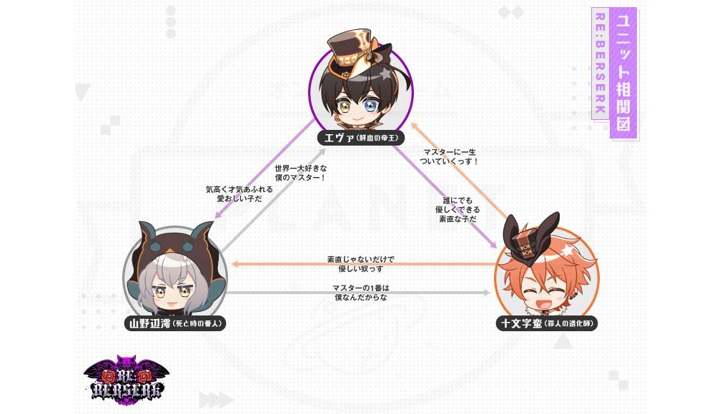 アイチュウ Étoile Stage(エトステ) アイドルユニット『RE:BERSERK(リ:ベルセルク)』相関図イメージ