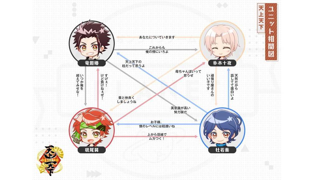 アイチュウ Étoile Stage(エトステ) アイドルユニット『天上天下(テンジョウテンゲ)』相関図イメージ