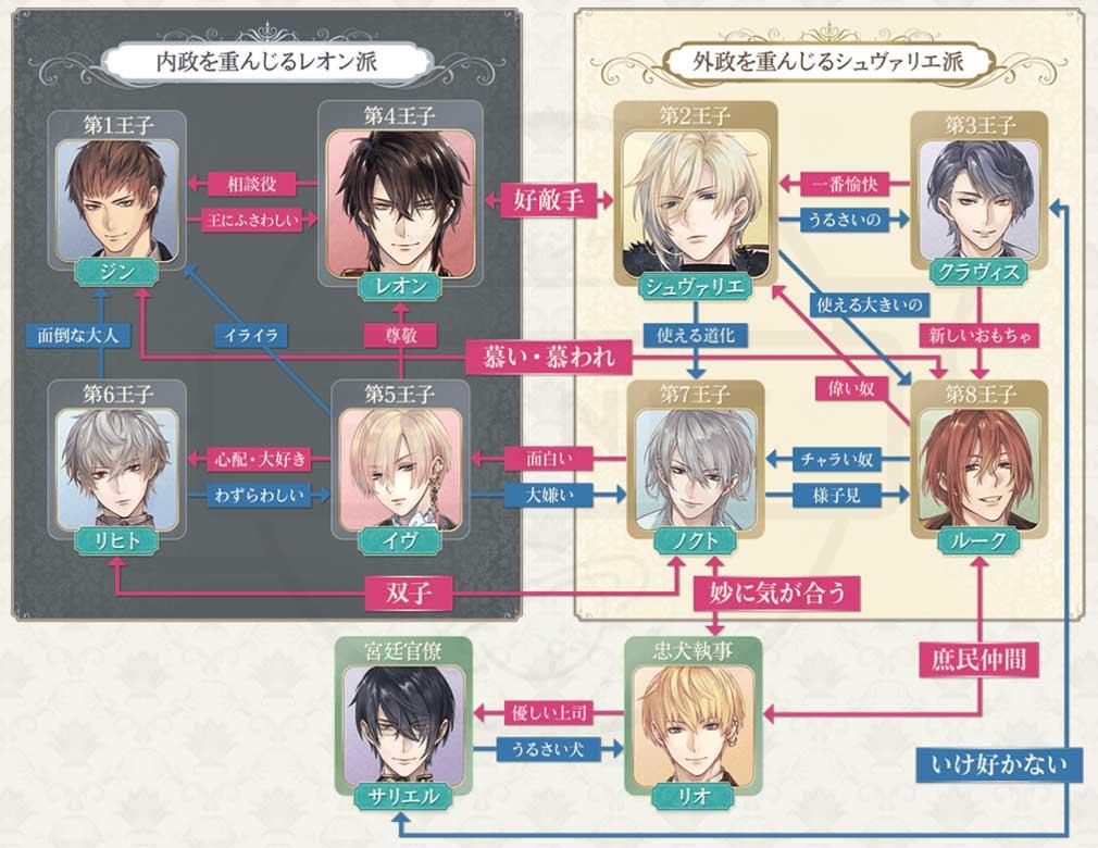 イケメン王子 美女と野獣の最後の恋 キャラクター相関図紹介イメージ