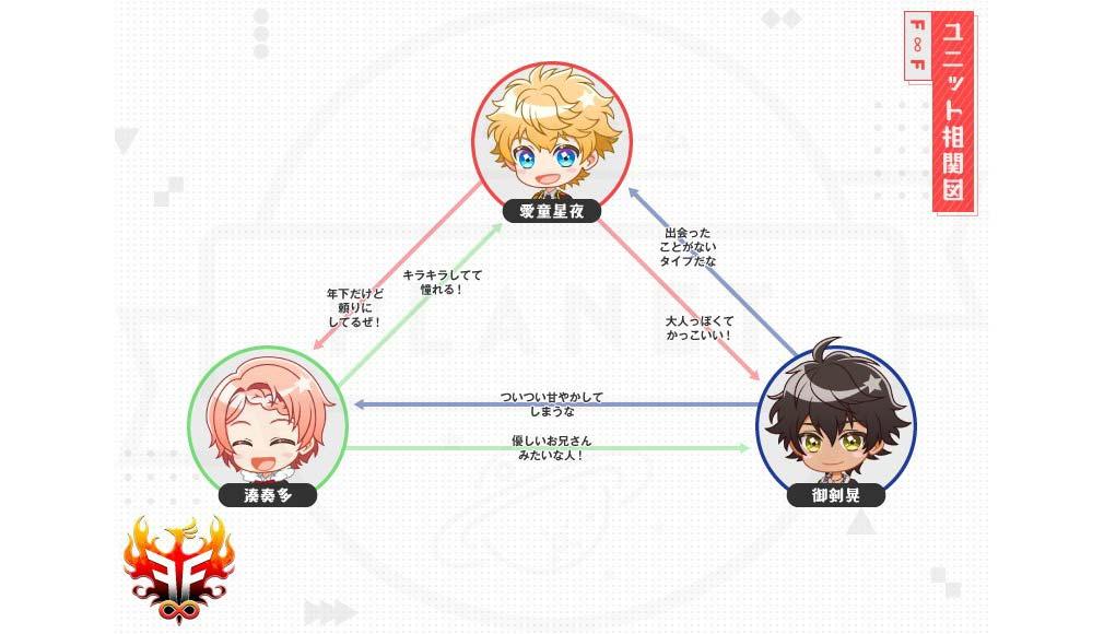 アイチュウ Étoile Stage(エトステ) アイドルユニット『F∞F(ファイアーフェニックス)』相関図イメージ