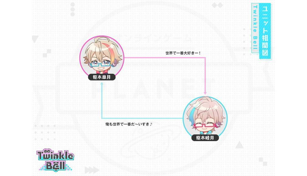 アイチュウ Étoile Stage(エトステ) アイドルユニット『Twinkle Bell(トゥインクルベル)』相関図イメージ