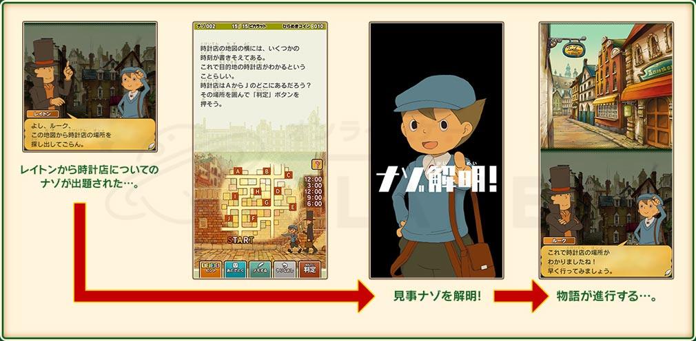 レイトン教授と最後の時間旅行 EXHD for スマートフォン ゲームの流れ紹介イメージ