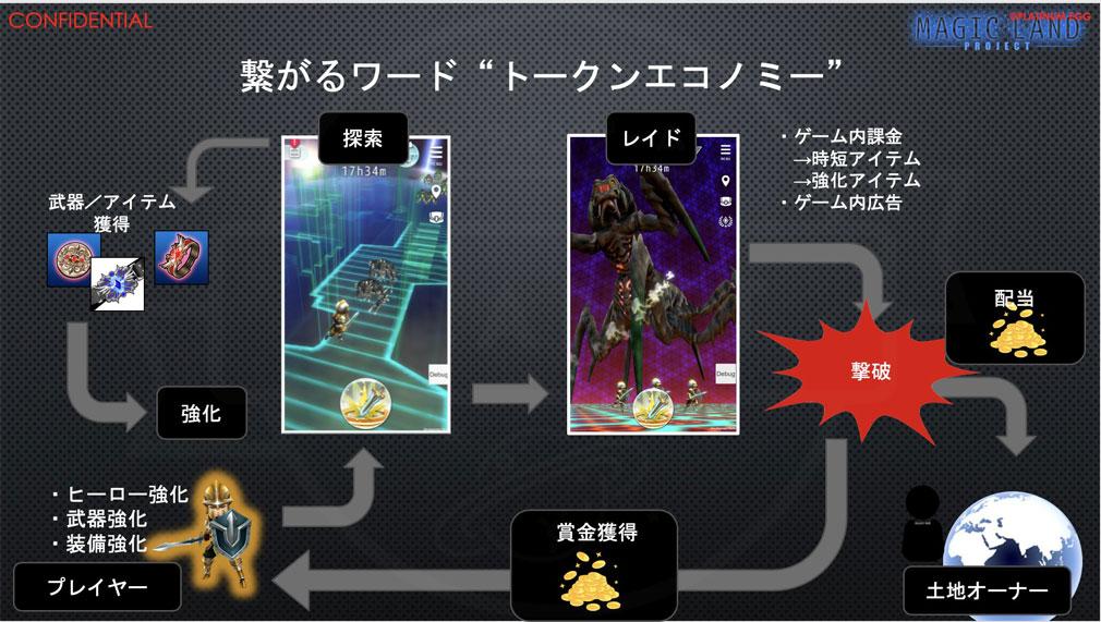 クロスリンク(CrossLink) ゲームの流れ紹介イメージ