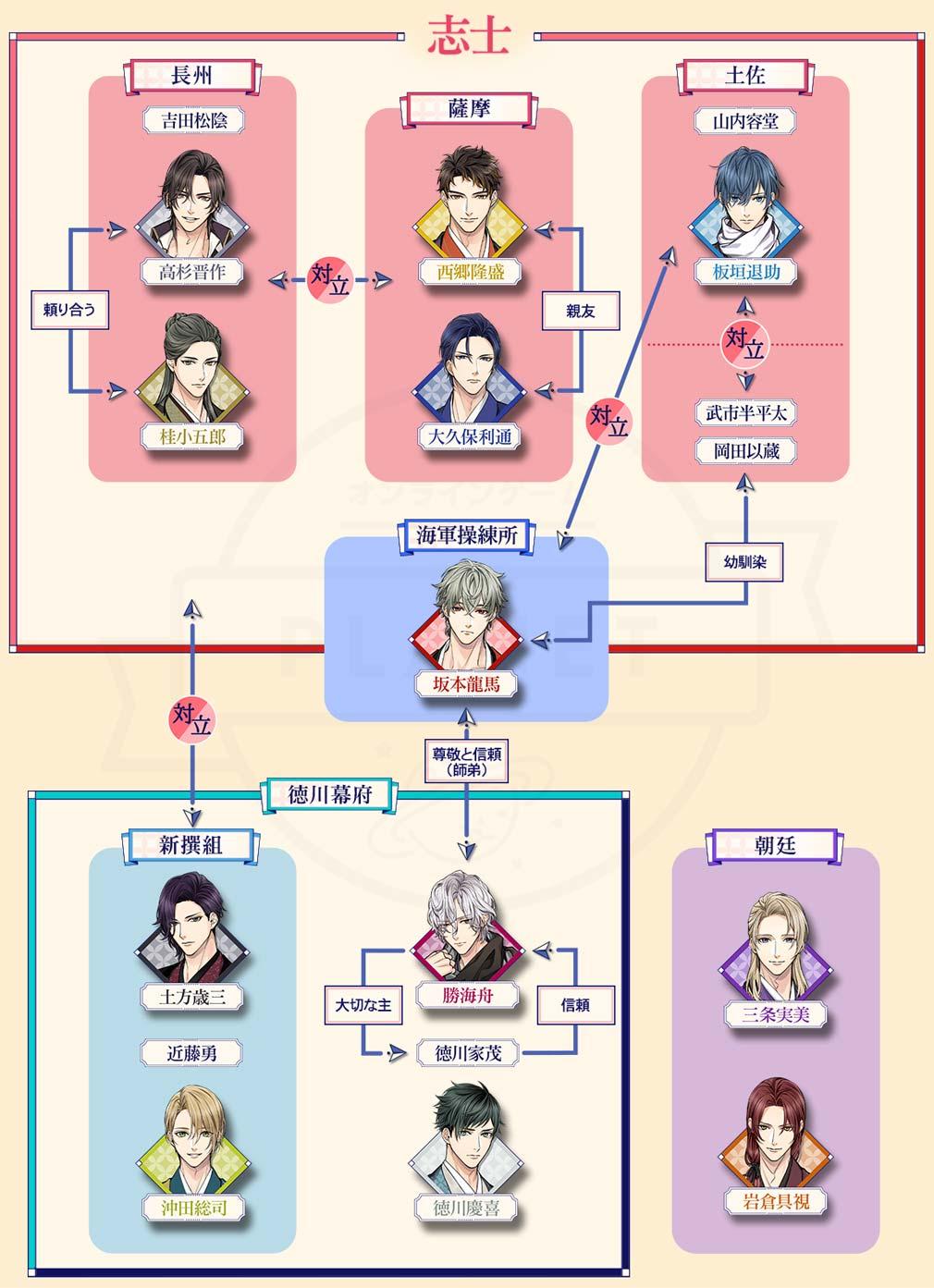幕末維新 天翔ける恋(ばくてん) 幕末相関図紹介イメージ