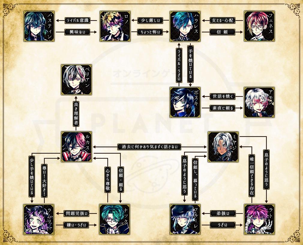 悪魔執事と黒い猫(あくねこ) キャラクター相関図紹介イメージ