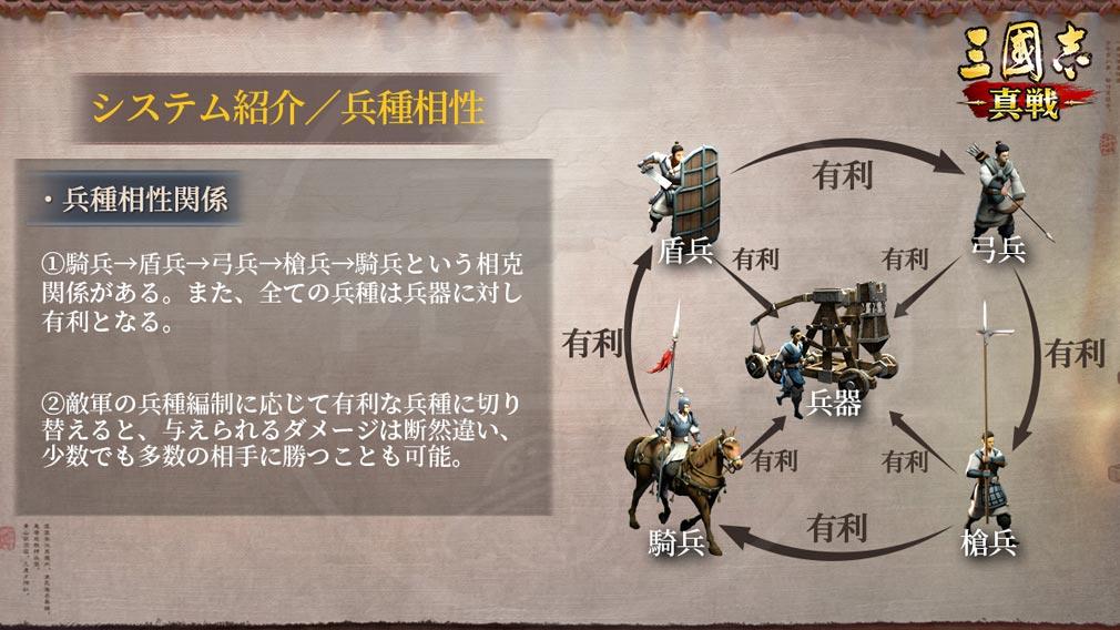 三國志 真戦 5種類の『兵種』紹介イメージ