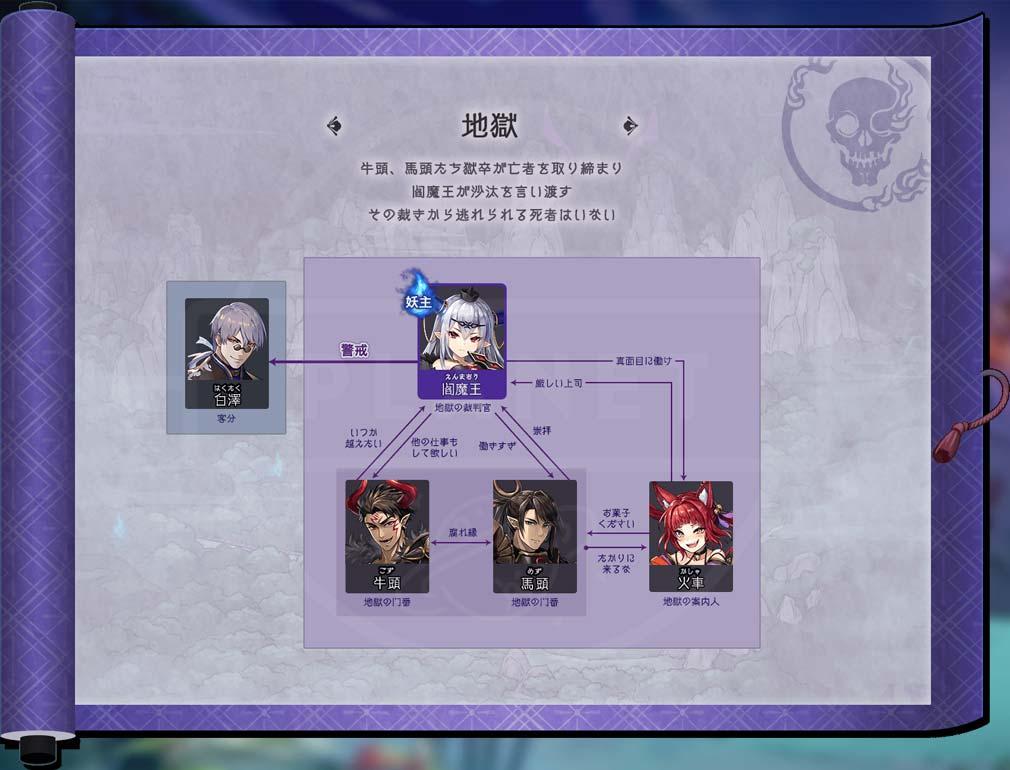 ラグナドール 妖しき皇帝と終焉の夜叉姫(ラグナド) 『地獄』キャラクター相関図紹介イメージ