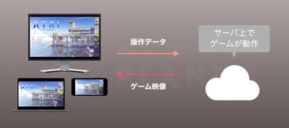 DMMゲームズ PCゲームブラウザ版(β)紹介イメージ