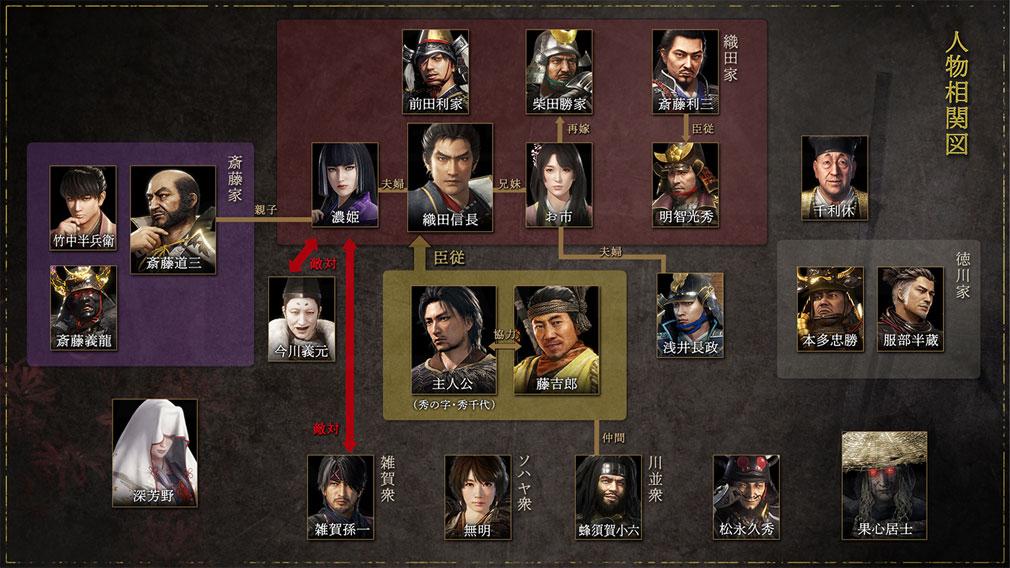 仁王2 Complete Edition キャラクター相関図紹介イメージ